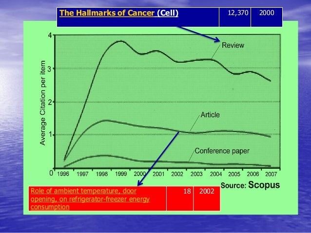 The Hallmarks of Cancer (Cell)  12,370  2000  Role of ambient temperature, door opening, on refrigerator-freezer energy co...