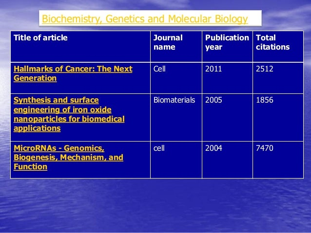 Title of article  Journal name  Publication year  Total citations  Complex networks: Structure and dynamics  Physics repor...