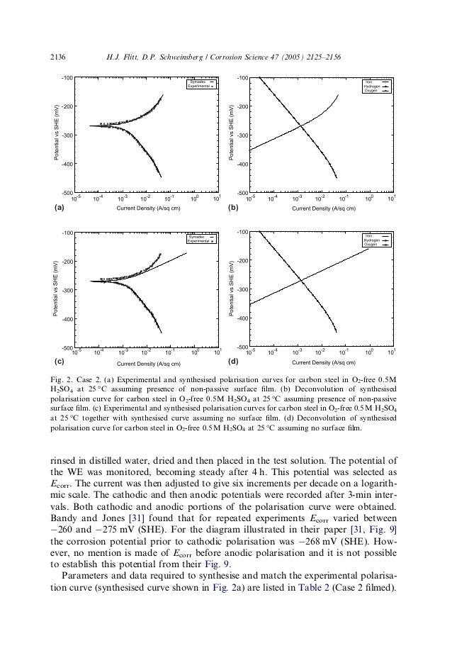 Polarisation curve interpretation