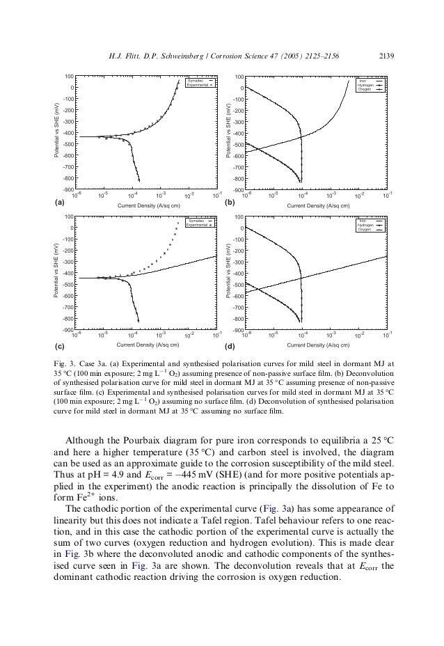 Polarisation curve interpretation 15 although the pourbaix diagram ccuart Choice Image
