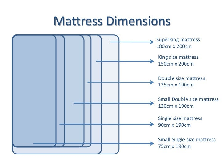 A Guide ToUK Mattress Sizes; 2. Mattress Dimensions ...