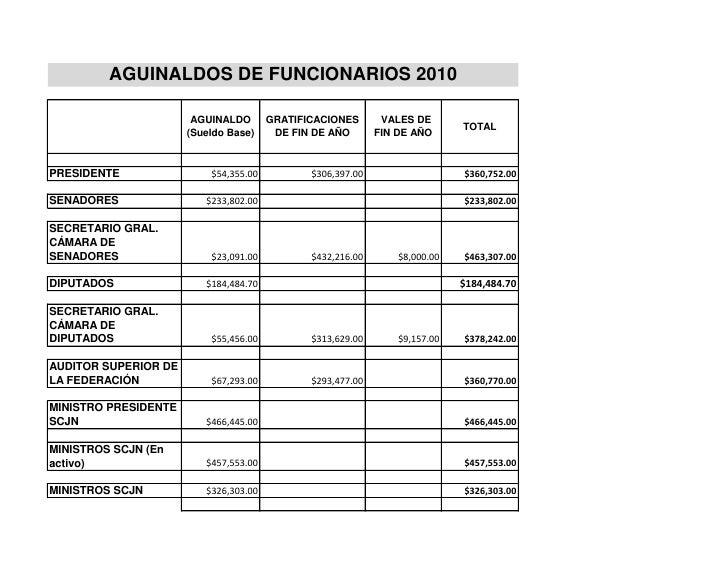 AGUINALDOS DE FUNCIONARIOS 2010                       AGUINALDO       GRATIFICACIONES       VALES DE                      ...