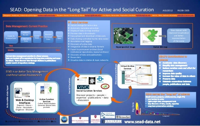 """SEAD: Opening Data in the """"Long Tail"""" for Active and Social Curation  AGU2012  IN13B-1505  Margaret Hedstrom, University o..."""