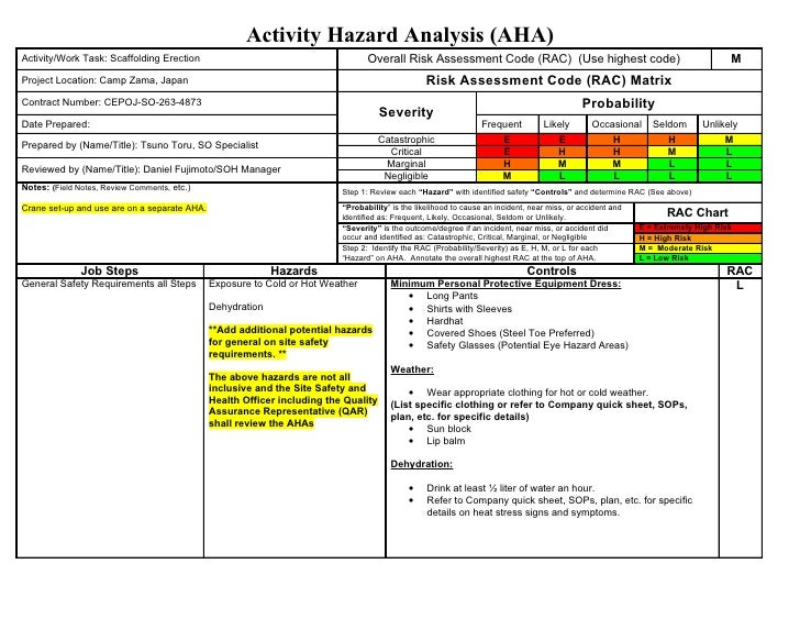 Aha sample scaffolding for Osha risk assessment template