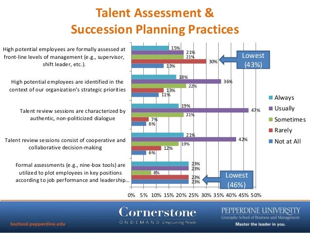 Trustees office talent management and succession planning for Management succession plan template