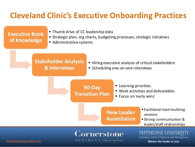 Talent management and succession planning best practices for Executive onboarding template