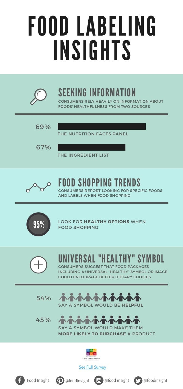 F O O D L A B E L I N G I N S I G H T S LOOK FOR HEALTHY OPTIONS WHEN FOOD SHOPPING THE NUTRITION FACTS PANEL THE INGREDIE...