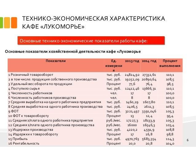 дипломная презентация по расширению ассортимента  групповом ассортименте 6