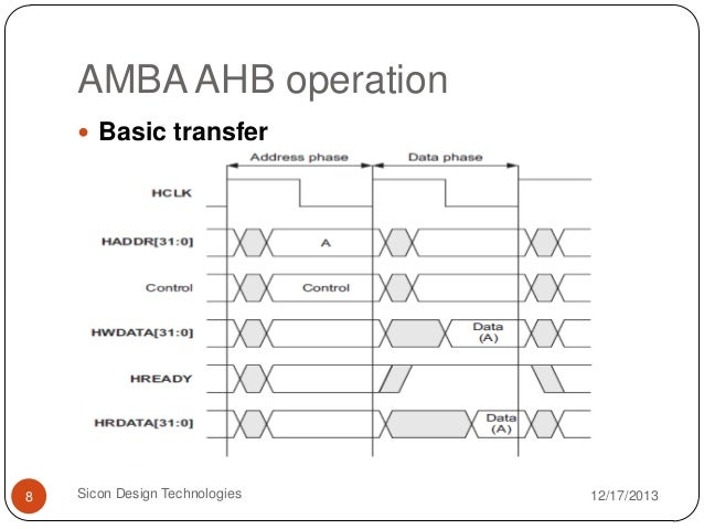 AMBA AHB SPEC DOWNLOAD