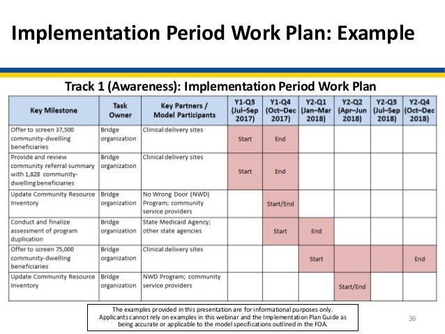 policy implementation plan template - webinar accountable health communities model learning