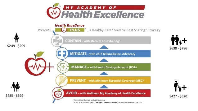 "Presents – Health Excellence Plus, a Healthy Care ""Medical Cost Sharing"" Strategy $249 - $299 $427 - $520 $638 - $786 $485..."