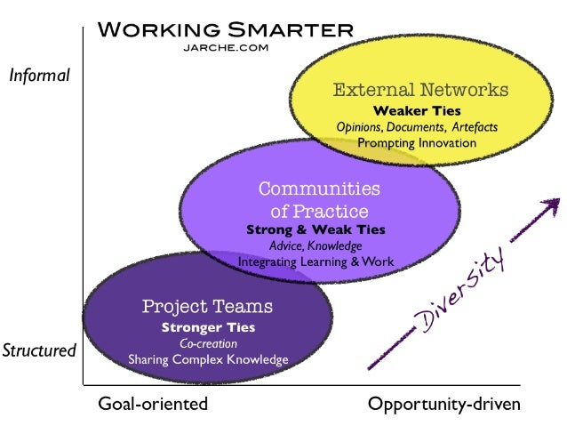 ASK YOURSELF• Who are the star networked academics in your organisa1on? Are they consulted on b...