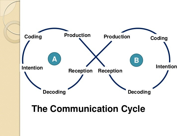 understanding communication This paper reviews relevant literature in information and knowledge sharing and  communication channel choices to develop the four-layered model from the.