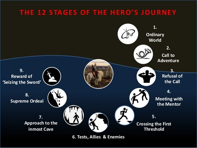 lord of the rings hero journey The great journey,  my hero academia wiki arrested development wiki  lord of the rings is a fandom books community view mobile site.