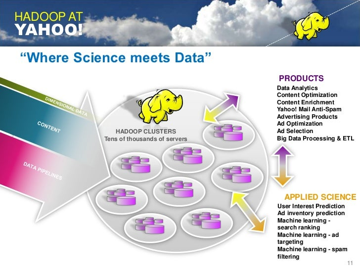 HADOOP IS GOING<br />MAINSTREAM<br />2010<br />2008<br />2009<br />2007<br />The Datagraph Blog<br />10<br />