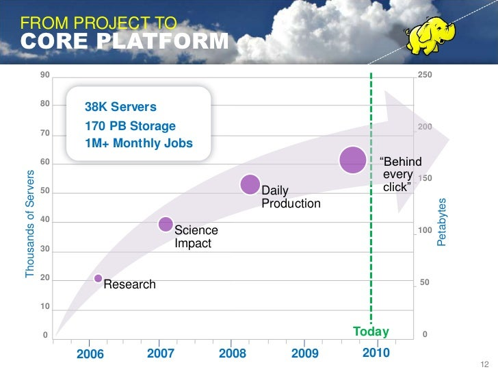 "hadoop at<br />yahoo!<br />""Where Science meets Data""<br />PRODUCTS<br />Data Analytics <br />Content Optimization<br />Co..."