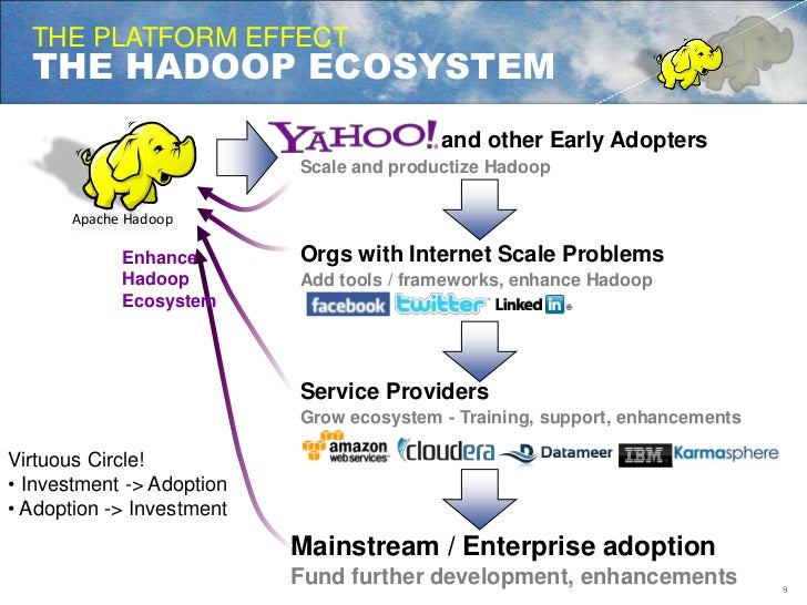 THE PLATFORM EFFECT<br />THE HADOOP ECOSYSTEM<br />and other Early Adopters<br />Scale and productize Hadoop<br />Orgs wit...