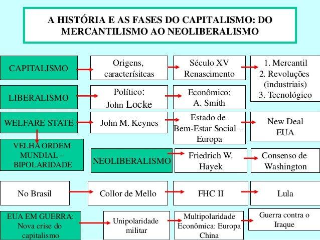 A HISTÓRIA E AS FASES DO CAPITALISMO: DO  MERCANTILISMO AO NEOLIBERALISMO  CAPITALISMO  Origens,  caracterísitcas  Século ...