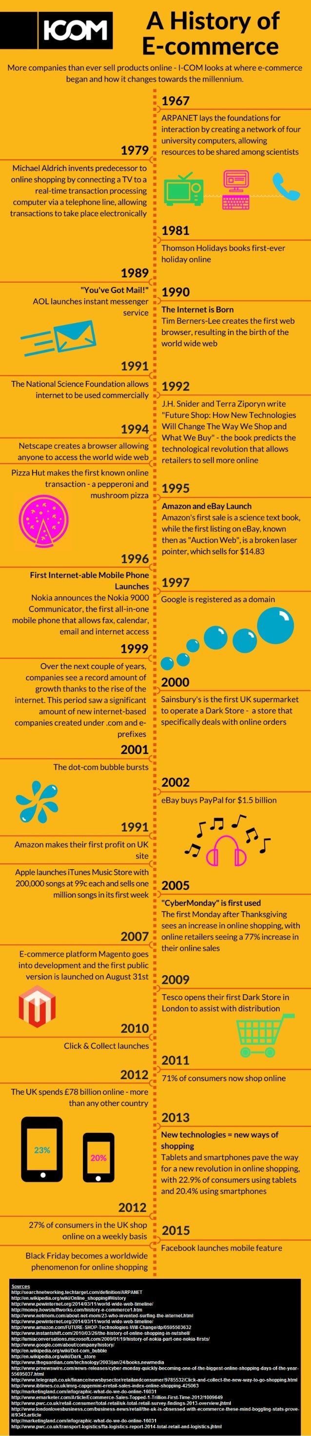 A History of E-  COITIITIEYCE  More companies than ever sell products online - I-COM looks at where e-commerce  began and ...