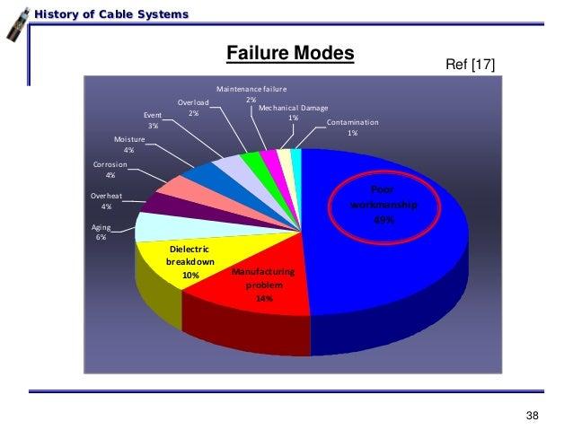 High Voltage Vs Medium Voltage : A history of medium high voltage cables georgia tech