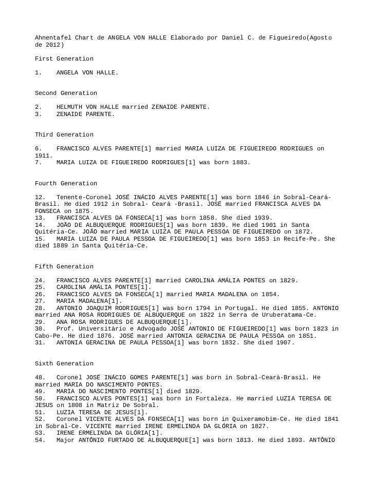 Ahnentafel Chart de ANGELA VON HALLE Elaborado por Daniel C. de Figueiredo(Agostode 2012)First Generation1.   ANGELA VON H...