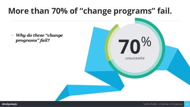 """@miljanbajic 12 More than 70% of """"change programs"""" fail. ▪ Why do these """"change programs"""" fail? 70% unsuccessful *John Kot..."""