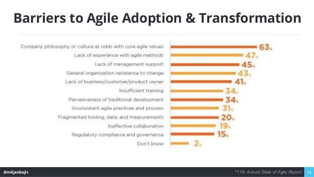 @miljanbajic 13 Barriers to Agile Adoption & Transformation *11th Annual State of Agile Report
