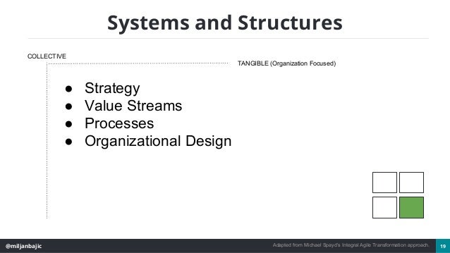 @miljanbajic 19 Systems and Structures COLLECTIVE TANGIBLE (Organization Focused) ● Strategy ● Value Streams ● Processes ●...