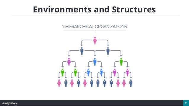 @miljanbajic 21 Environments and Structures