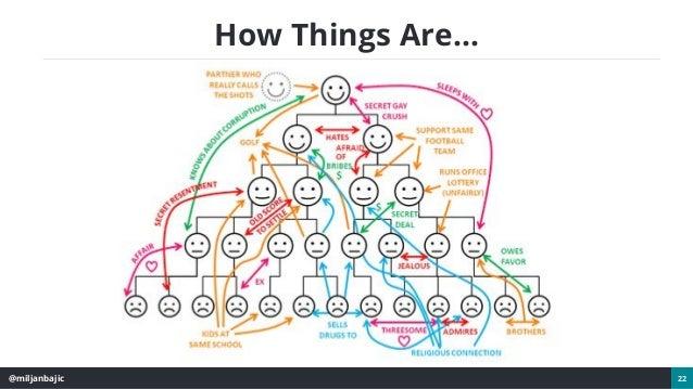 @miljanbajic 22 How Things Are...