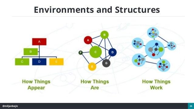 @miljanbajic 25 Environments and Structures