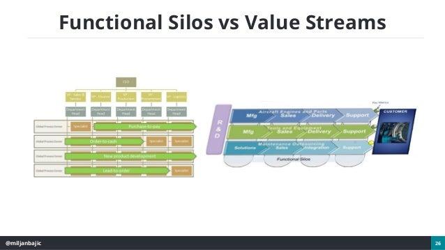 @miljanbajic 26 Functional Silos vs Value Streams