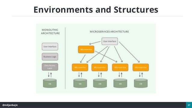 @miljanbajic 27 Environments and Structures