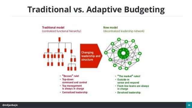 @miljanbajic 28 Traditional vs. Adaptive Budgeting