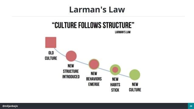 @miljanbajic 29 Larman's Law