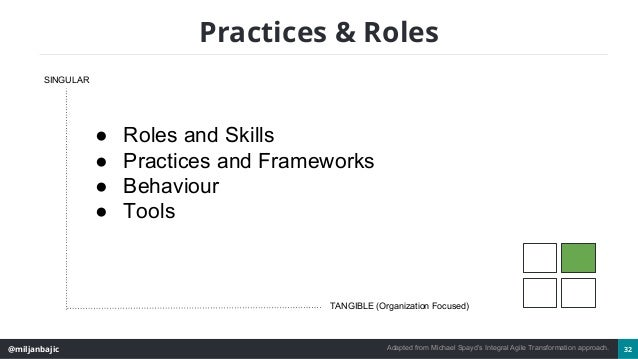 @miljanbajic 32 Practices & Roles SINGULAR TANGIBLE (Organization Focused) ● Roles and Skills ● Practices and Frameworks ●...