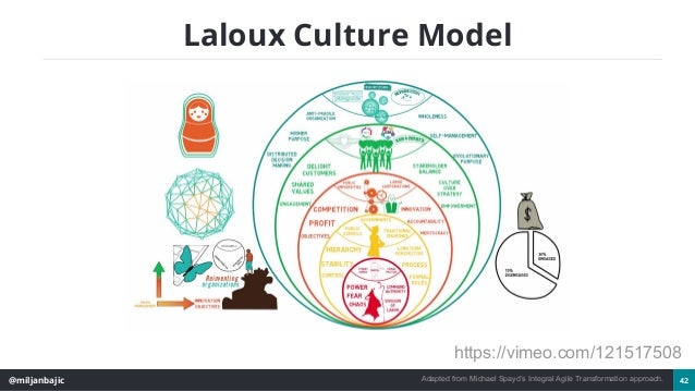 @miljanbajic 42 Laloux Culture Model Adapted from Michael Spayd's Integral Agile Transformation approach. https://vimeo.co...