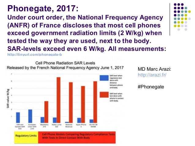 Phonegate, 2017: Under court order, the National Frequency Agency (ANFR) of France discloses that most cell phones exceed ...