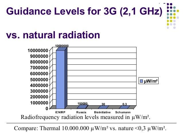 Guidance Levels for 3G (2,1 GHz) vs. natural radiation 10000000 100000 30 0,3 0 1000000 2000000 3000000 4000000 5000000 60...