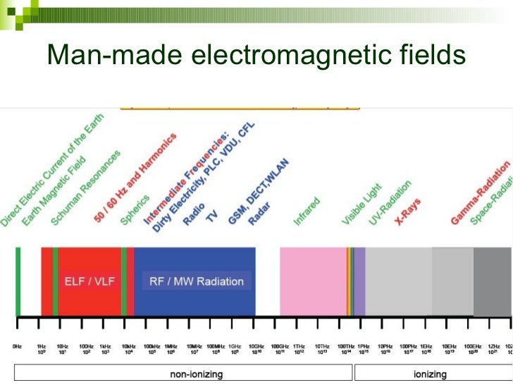 Electromagnetic Fields Natural Vs Man Made