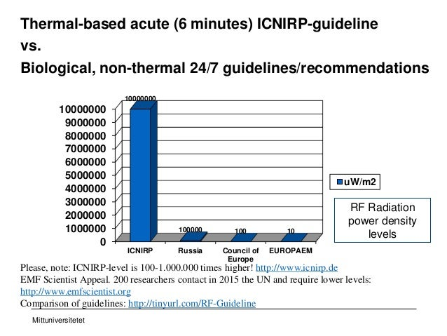 Mittuniversitetet Thermal-based acute (6 minutes) ICNIRP-guideline vs. Biological, non-thermal 24/7 guidelines/recommendat...