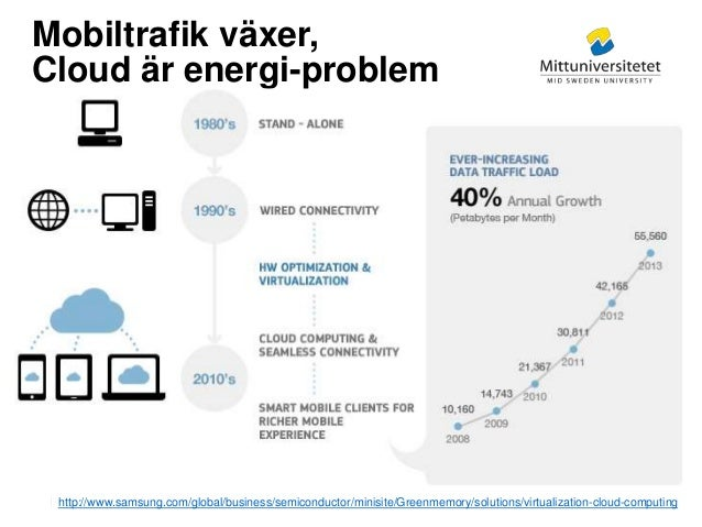 Mittuniversitetet Mobiltrafik växer, Cloud är energi-problem http://www.samsung.com/global/business/semiconductor/minisite...