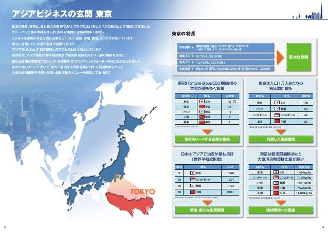 2 3 アジアビジネスの玄関 東京 日本の首都、東京は、日本最大の都市であり、アジアにおけるビジネスの拠点として機能してきました。 グローバル企業の本社をはじめ、多様な業種の企業が数多く集積し、 ビジネスを成功させるために必要なヒト、モノ、金融...