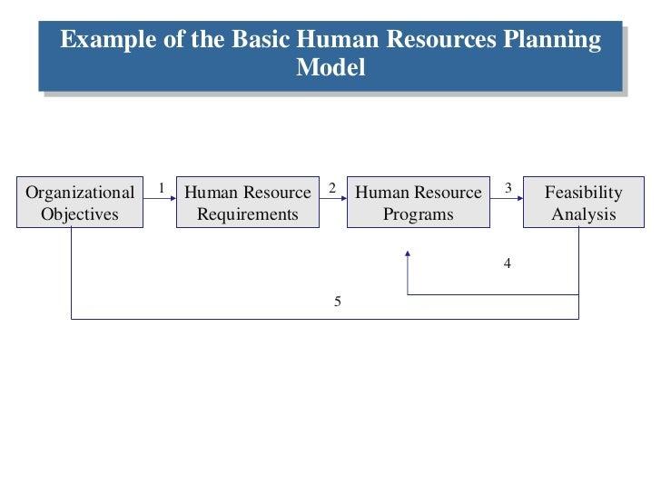 Resourcing plan template ukranochi human resource planning accmission Choice Image