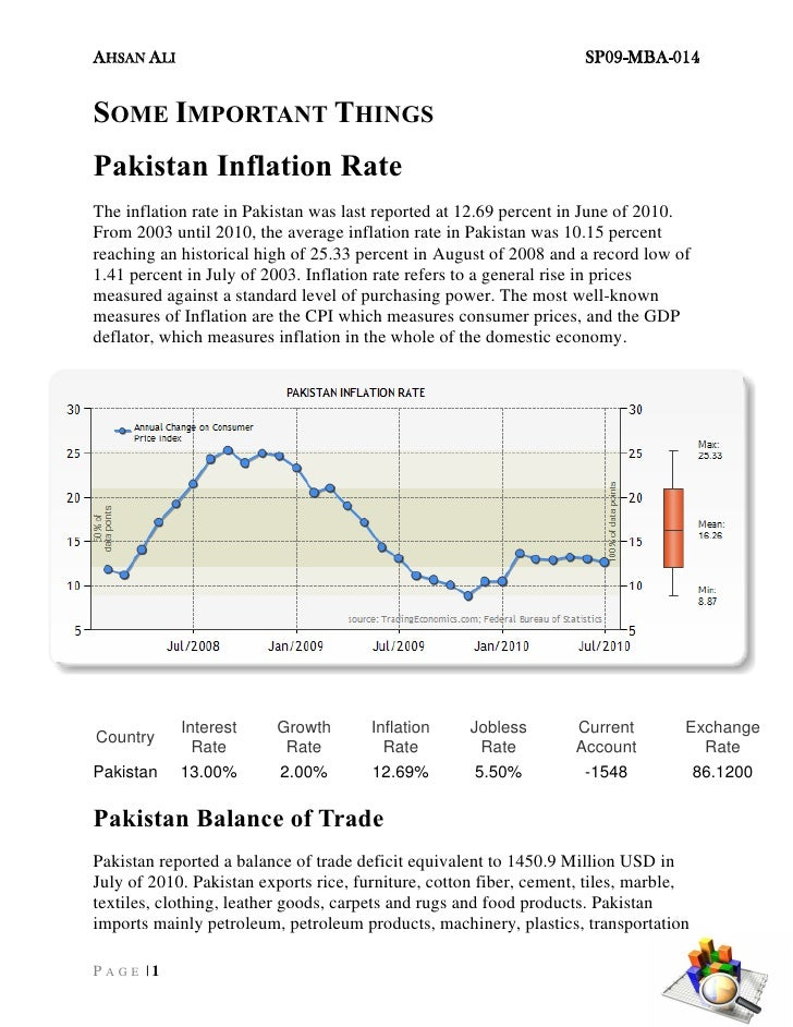 AHSAN ALI                                                            SP09-MBA-014SOME IMPORTANT THINGSPakistan Inflation R...