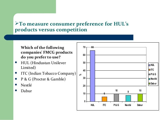 Project report on accessibility of products of hul in rural market
