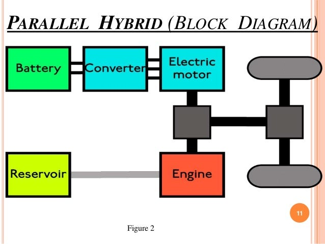 a hybrid vehicle configuration with zero emission, wiring diagram