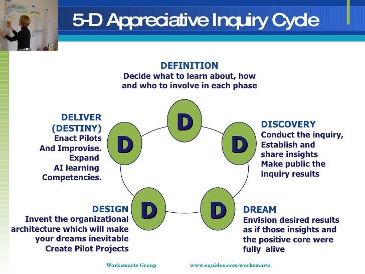 Appreciative Inquiry & Strategy