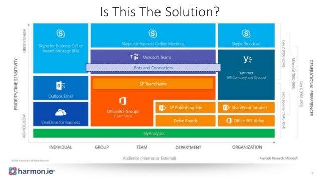Artificial Intelligence Will Revolutionize Office 365-Based Collabora…