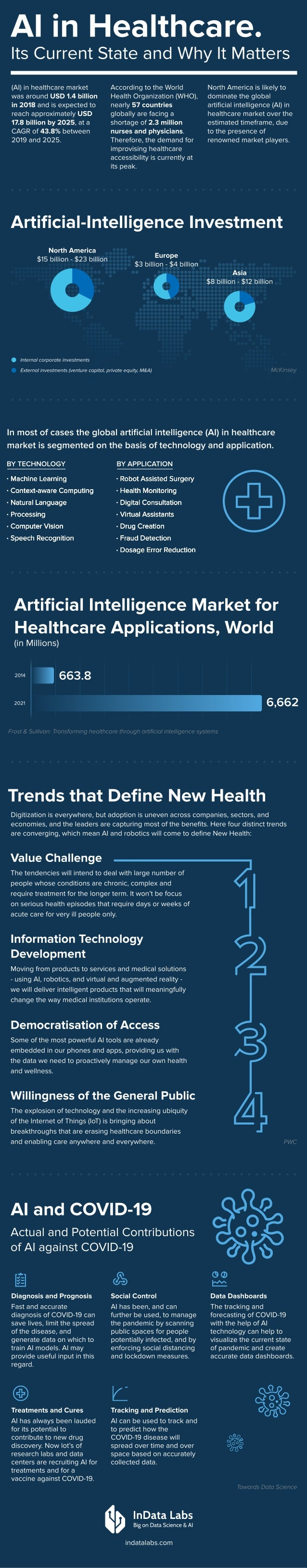 AI in Healthcare.  Its Current State and Why It Matters Artificial Intelligence Market for Healthcare Applications, World...